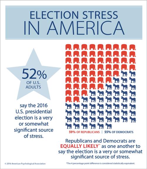election-stress-america